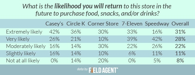 What is the likelihood you will return to this store in the future to purchase food, snacks, and/or drinks? [CHART]