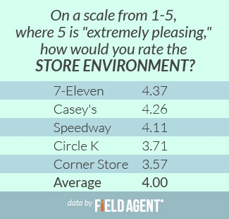 "On a scale from 1-5, where 5 is ""extremely pleasing,"" how would you rate the store environment? [CHART]"