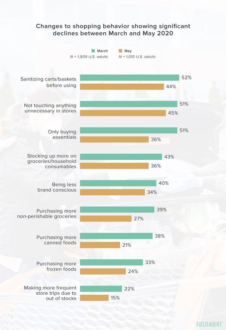 Coronavirus Shopper Behavior Appreciable Declines Graph