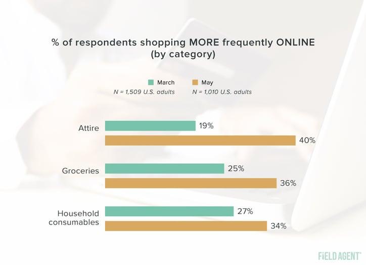Coronavirus Shopper Behavior Online Shopping Frequency Graph
