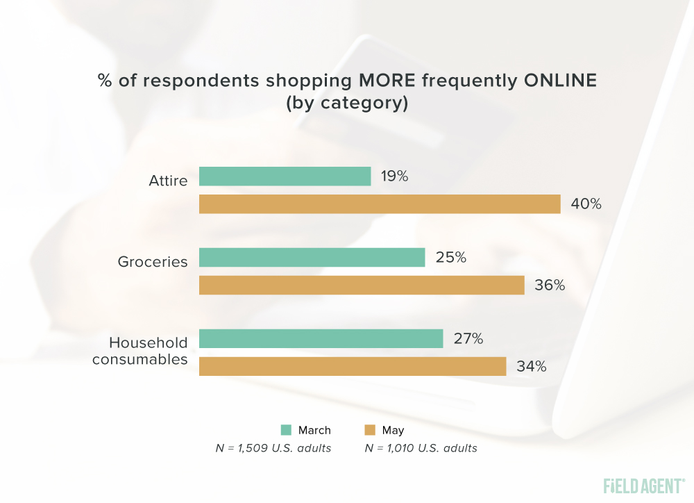 Coronavirus Shopper Behavior Online Shopping Frequency Graph
