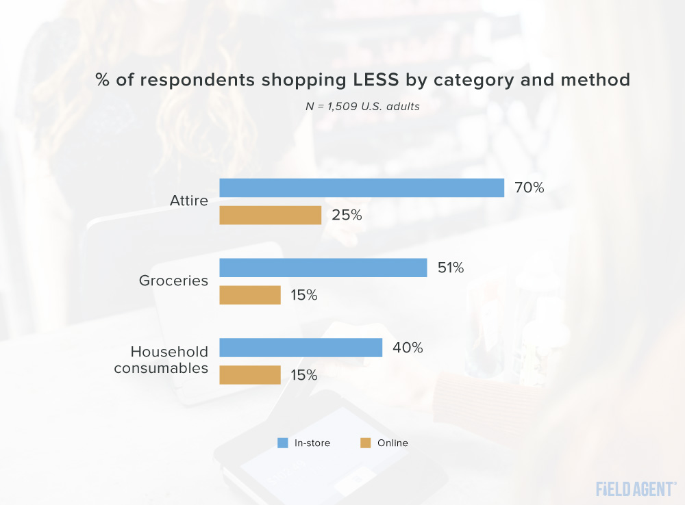 Respondents Shopping Less by Category and Method Graph