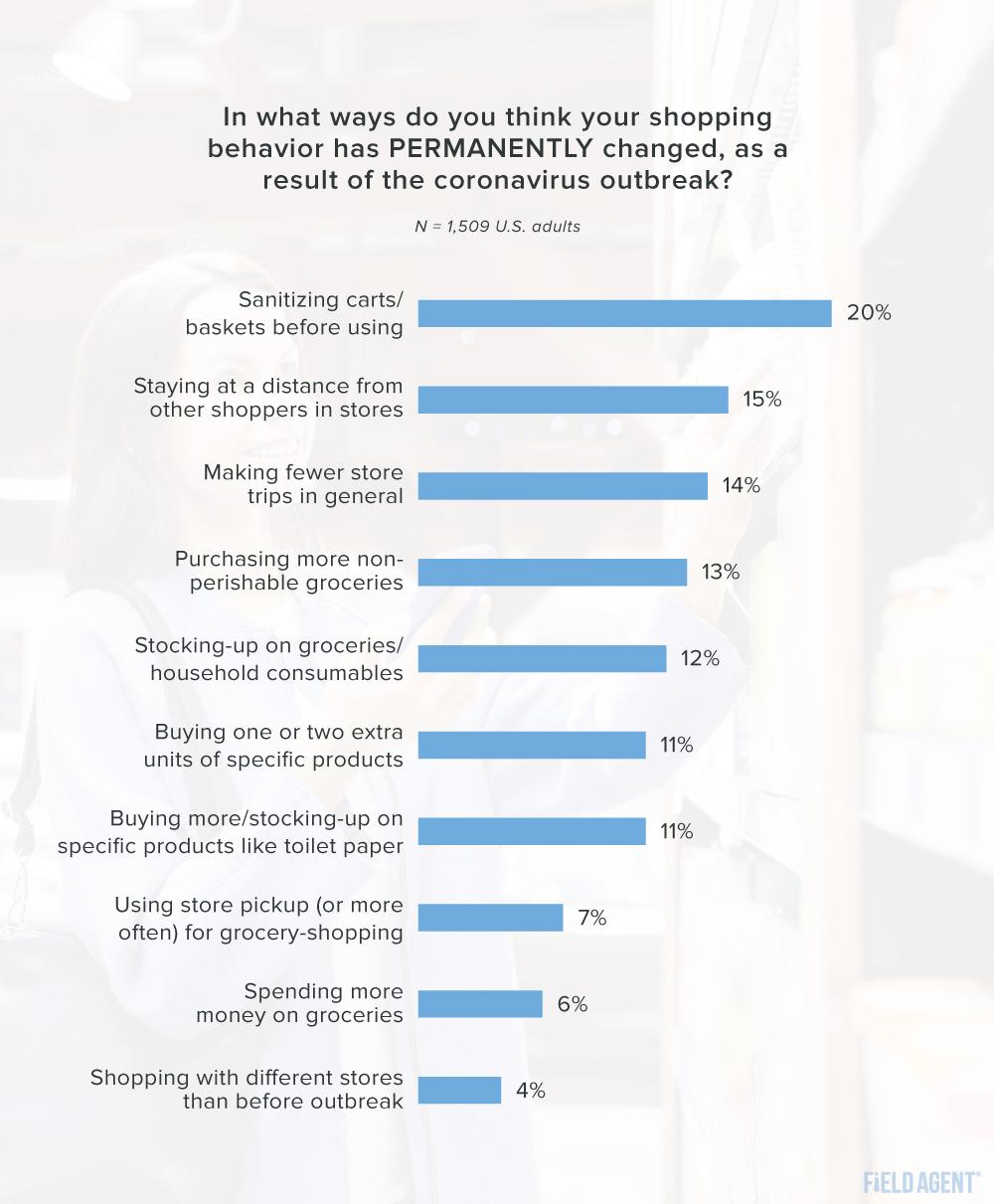 Coronavirus Shopper Behavior Permanent Changes Graph