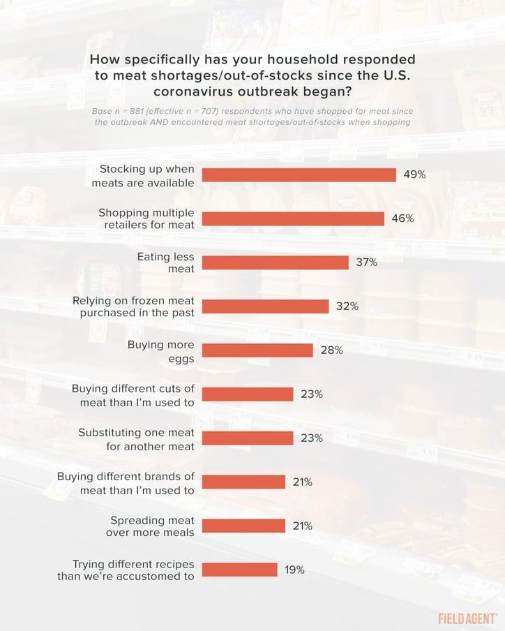Coronavirus Meat Shortages Shopper Behavior Graph