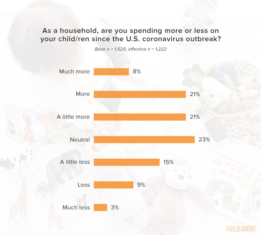 Coronavirus Shopping for Kids Spending Chart
