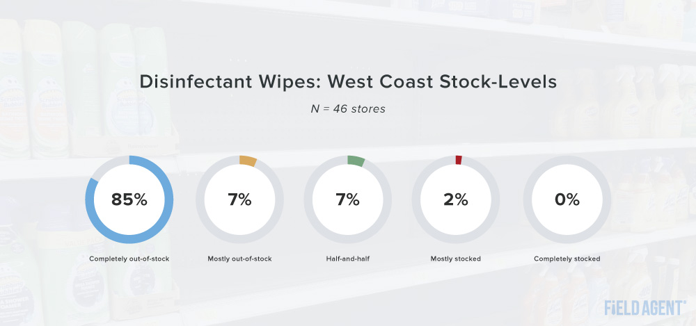 Coronavirus Disinfectant Wipes: West Coast Stock-Levels