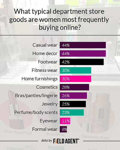 Field Agent - What typical department store goods are women most frequently buying online? [GRAPH]