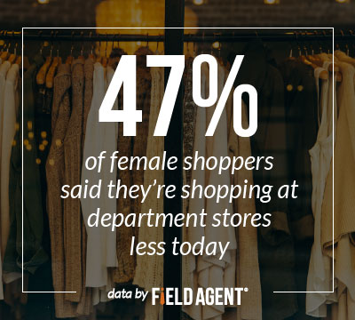 Almost half (47%) of female shoppers said they're shopping with department stores less today""