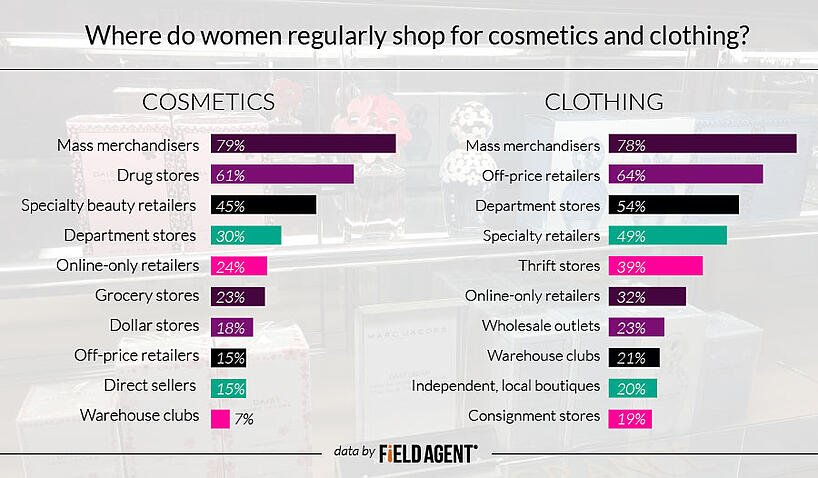 Field Agent - Where do women regularly shop for cosmetics and clothing? [GRAPH]