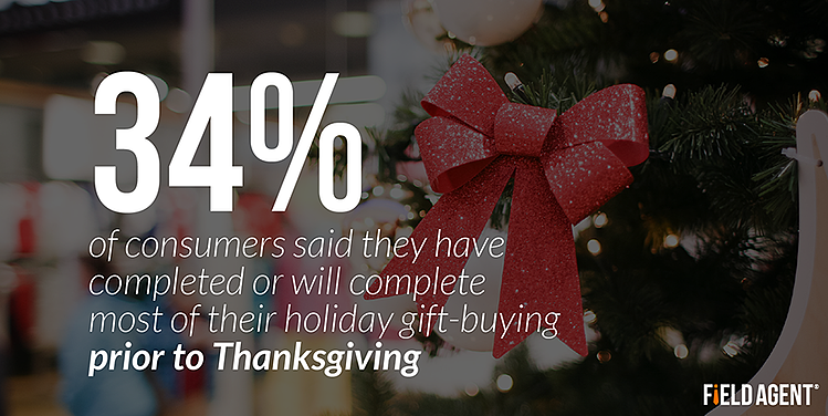 34% of consumers said they have completed or will complete most of their holiday gift-buying prior to Thanksgiving