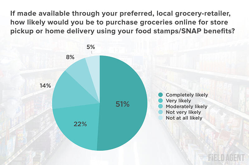 Food Stamp Users Grocery Retailers