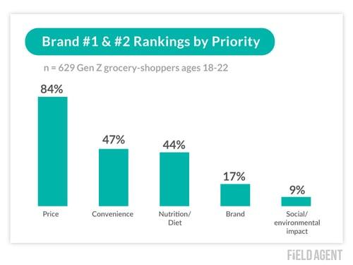 Gen Z Brand Priorities