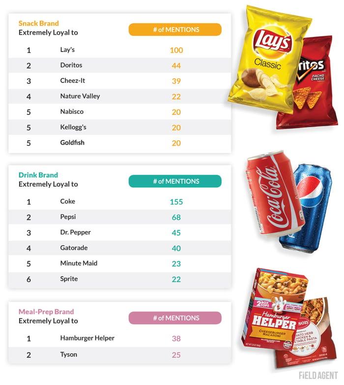 Gen Z Top Brands