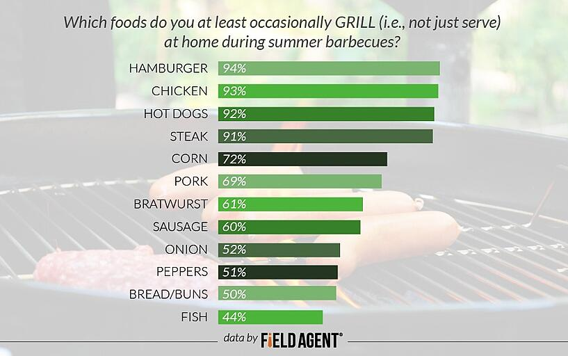 Which foods do you at least occasionally GRILL (i.e., not just serve) at home during summer barbecues? [GRAPH]