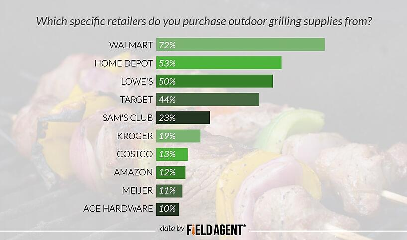 Which specific retailers do you purchase outdoor grilling supplies from? [GRAPH]