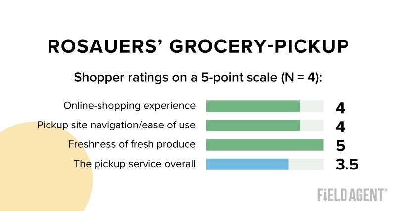 Rosauers' Grocery-Pickup
