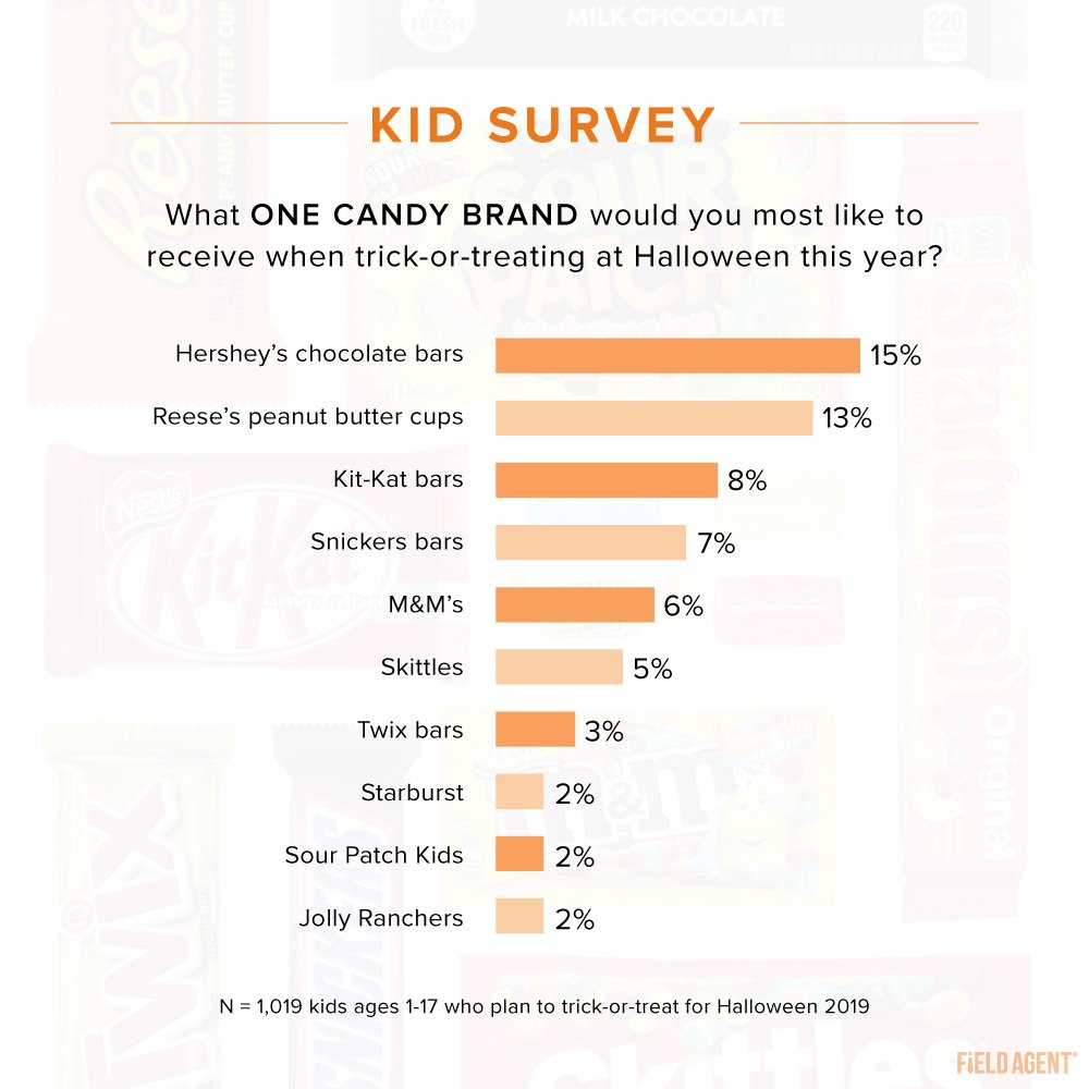 2019 Halloween Candy - Kid Survey