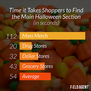 Time it Takes Shoppers to Find the Main Halloween Section (in seconds) [GRAPH]