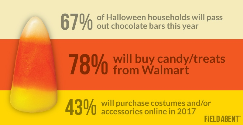 Halloween Shopper Insights 2017