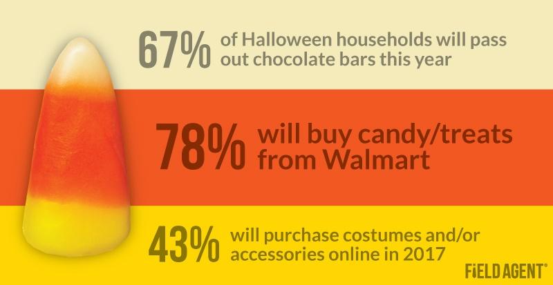 Halloween Shopper Insights 2017