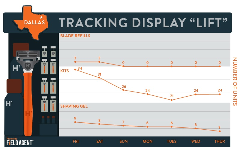 "Tracking Display 'Lift"" Dallas [GRAPH]"