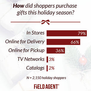How-Did-Shoppers-Purchase.jpg