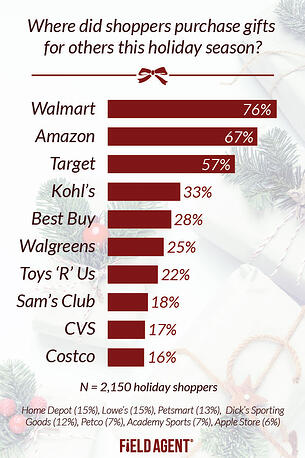 Where-Did-Shoppers-Purchase.jpg