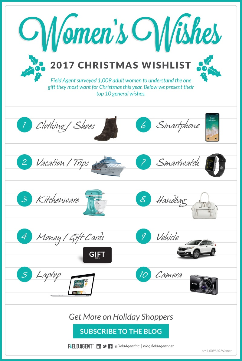 What Women Want For Christmas Christmas Decore