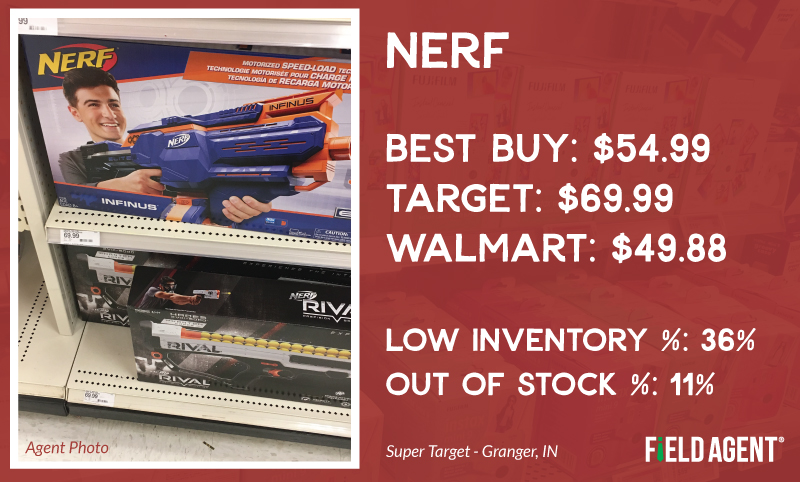 Holiday Price Check Nerf