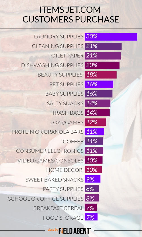 Items Jet.com Customers Purchase, LAUNDRY SUPPLIES30% CLEANING SUPPLIES (NOT LAUNDRY OR DISHWASHING SUPPLIES)21% TOILET PAPER21% DISHWASHING SUPPLIES20% HEALTH AND BEAUTY SUPPLIES (E.G., LOTION, MAKEUP, MEDICINE)18% PET SUPPLIES16% BABY SUPPLIES16% SALTY SNACKS (E.G., CHIPS, PRETZELS)14% TRASH BAGS14% TOYS/GAMES (NOT VIDEO GAMES)12% PROTEIN OR GRANOLA BARS11% COFFEE11% CONSUMER ELECTRONICS (E.G., TVS, SPEAKERS; NOT HOME APPLIANCES)11% VIDEO GAMES/CONSOLES10% HOME DECOR (INSIDE OR OUTSIDE; NOT FURNITURE)10% SWEET BAKED SNACKS (E.G., COOKIES, SNACK CAKES)9% PARTY SUPPLIES8% SCHOOL OR OFFICE SUPPLIES8% COLD OR HOT BREAKFAST CEREAL7% FOOD STORAGE7%