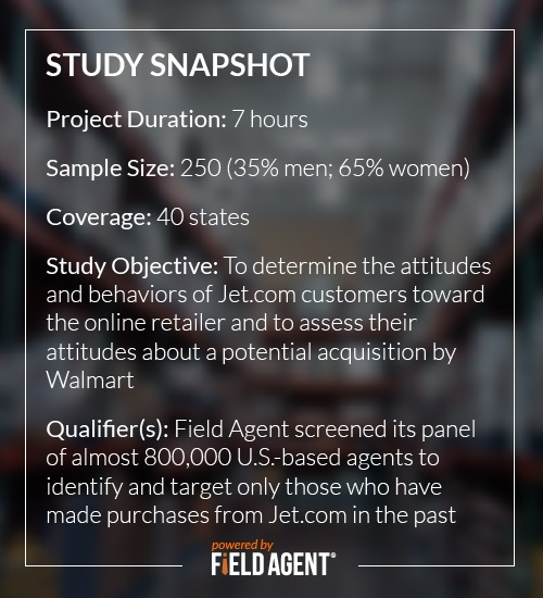 Study Snapshot:  Survey Duration: 7 hours  Sample Size: 250 (35% men; 65% women)  Coverage: 40 states  Study Objective: To determine the attitudes and behaviors of Jet.com customers toward to the online retailer and to assess their attitudes about a potential acquisition by Walmart  Qualifier(s): Field Agent screened its panel of almost 800,000 U.S.-based agents to identify and target only those who have made purchases from Jet.com in the past