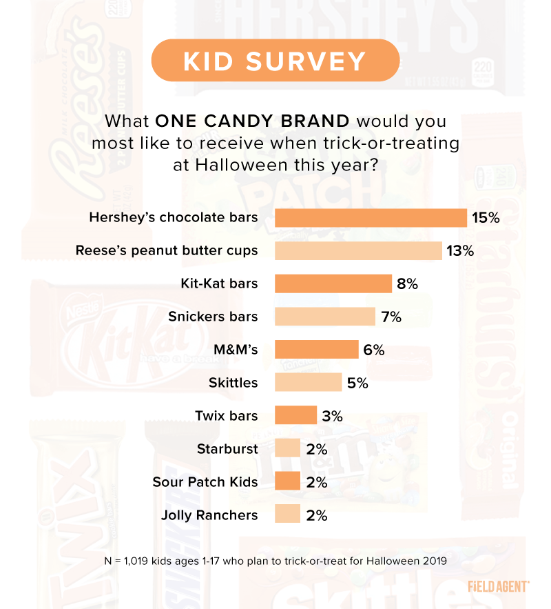 Kids Halloween Candy Survey