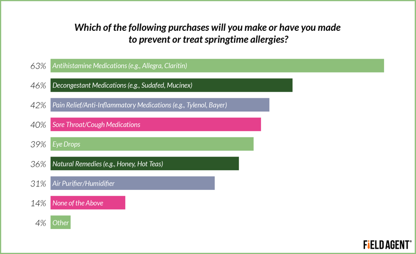 Which of the following purchases will you make or have you made to prevent or treat springtime allergies? [GRAPH]