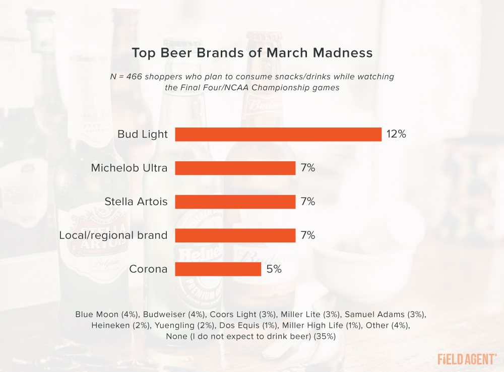 March Madness 2021 Beer Top Brands