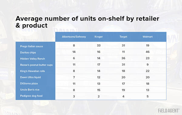 On-Shelf Availability: Average Units On-Shelf by Retailer and Product Table