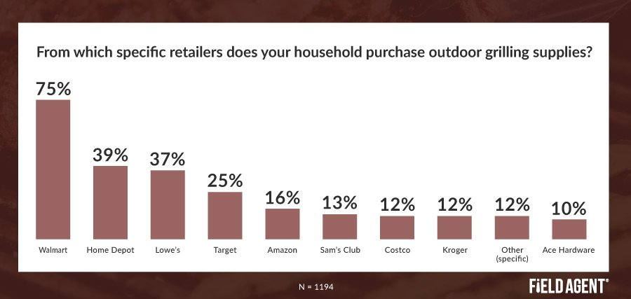 Outdoor Grilling Supplies Insight