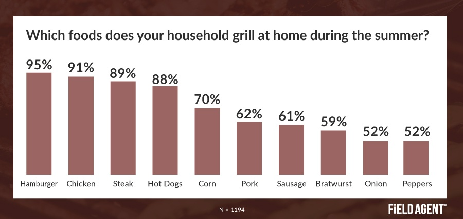 Outdoor Grilling Foods Insight