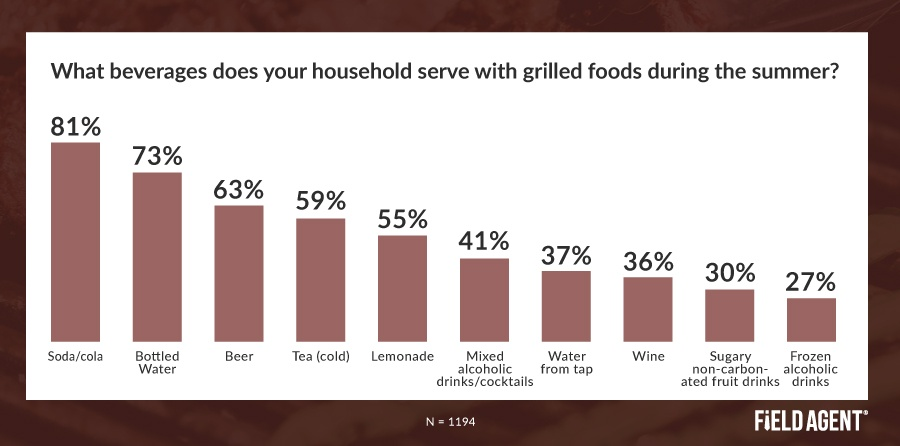 Outdoor Grilling Beverages Insight