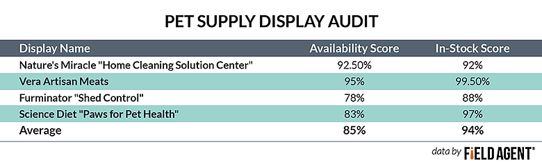 Pet Supply Display Audit [CHART]