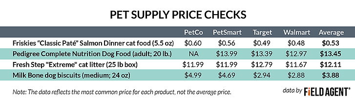 Pet Supply Price Checks [Charts]