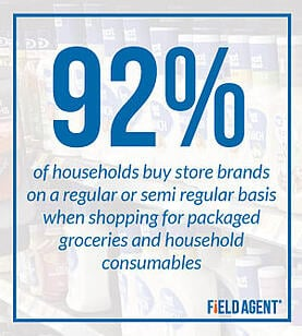 91% buy private label brands
