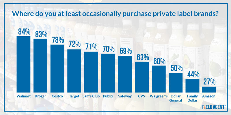 Where do you purchase private label brands?