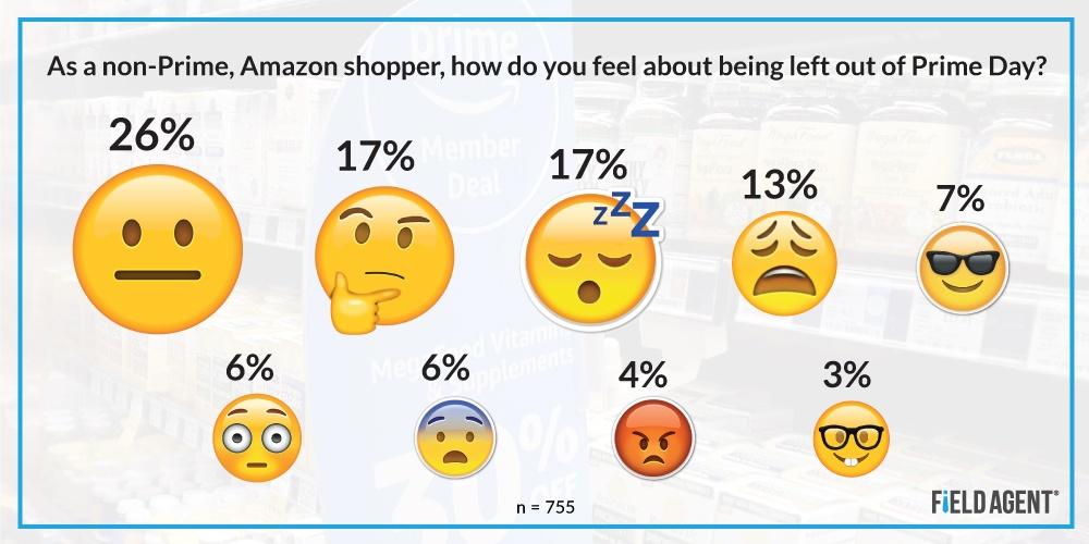 Amazon Prime Day Shoppers Emoji