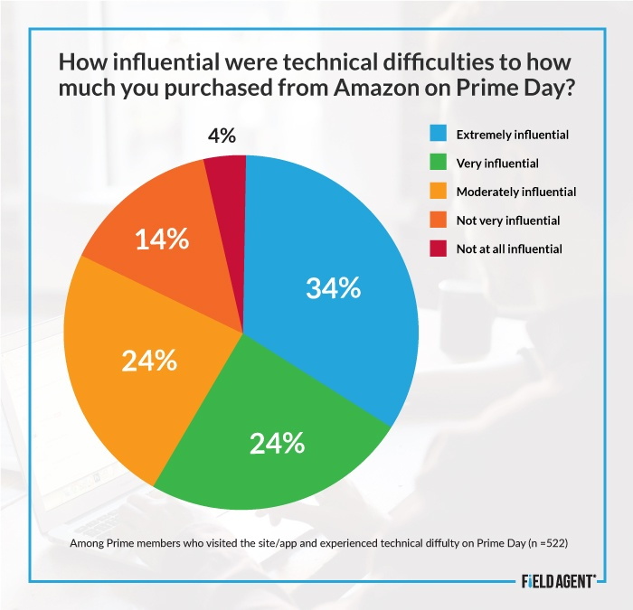 Technical Difficulties Prime Day