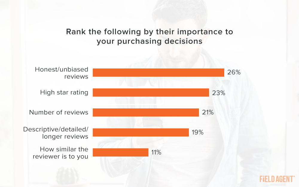 Ratings and Reviews Ranked Importance