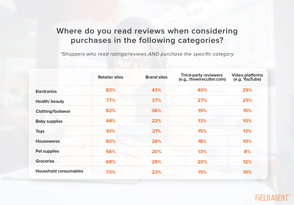 Ratings and Reviews Purchases by Category