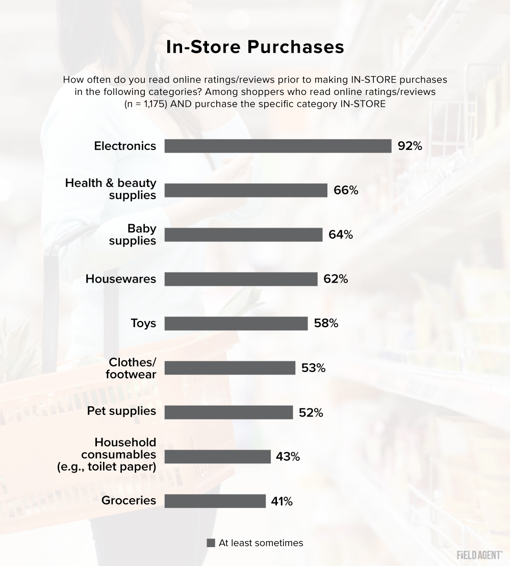 Ratings & Reviews for In-Store Purchases Bar Chart