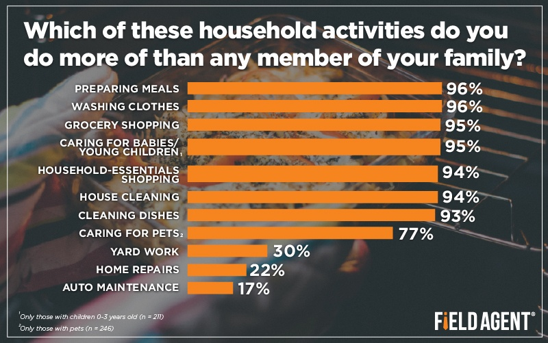 Which of these household activities do you do more of than any member of your family? [GRAPH]