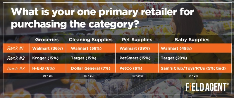 What is your one primary retailer for purchasing the category? [CHART]