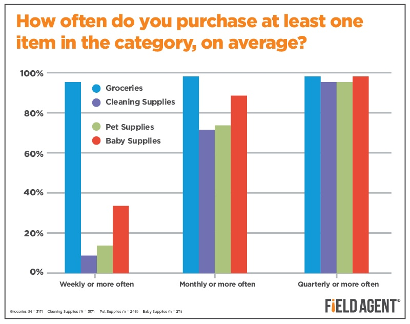 How often do you purchse at least one item in the category, on average? [GRAPH]